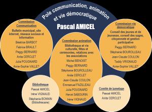 Pôle communication_animation_vie democratique