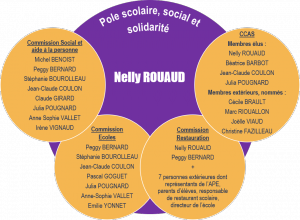 Pôle scolaire social et solidarité