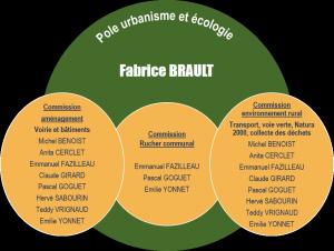 pôle urbanisme et écologie